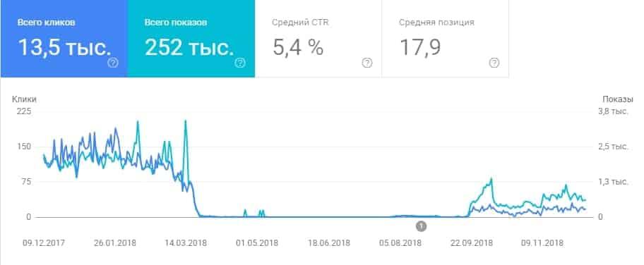 гугл аналитика Internetlift.ru